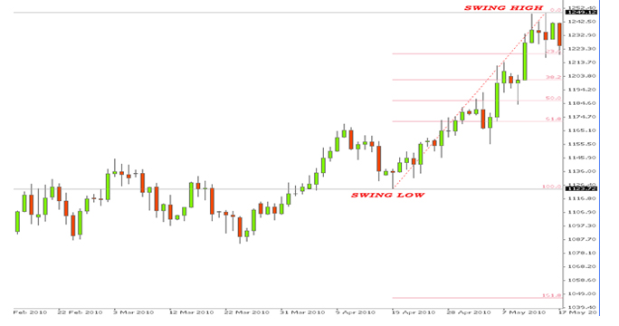 Description: Fibo-Uptrend.png
