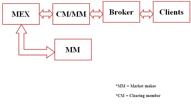 Market Mechanism Mercantile Exchange Nepal Limited